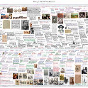 Chronology of Flamenco History